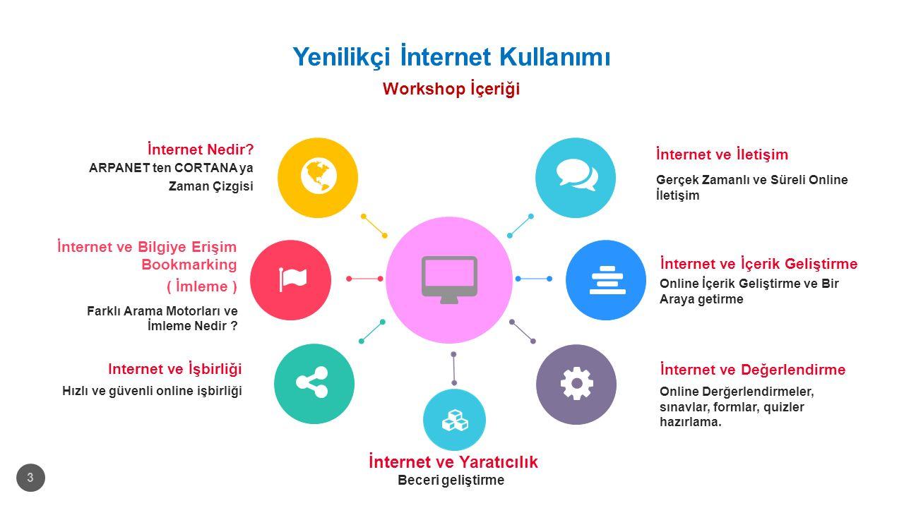Yenilikçi İnternet Kullanımı Workshop İçeriği 3 İnternet ve İçerik Geliştirme Online İçerik Geliştirme ve Bir Araya getirme İnternet ve İletişim Gerçek Zamanlı ve Süreli Online İletişim Internet ve İşbirliği Hızlı ve güvenli online işbirliği İnternet ve Bilgiye Erişim Bookmarking ( İmleme ) Farklı Arama Motorları ve İmleme Nedir .