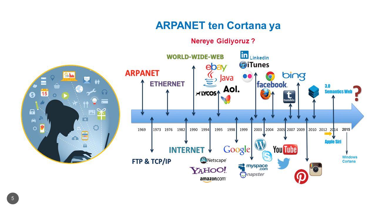 ARPANET ten Cortana ya Nereye Gidiyoruz ? 5 Linkedin
