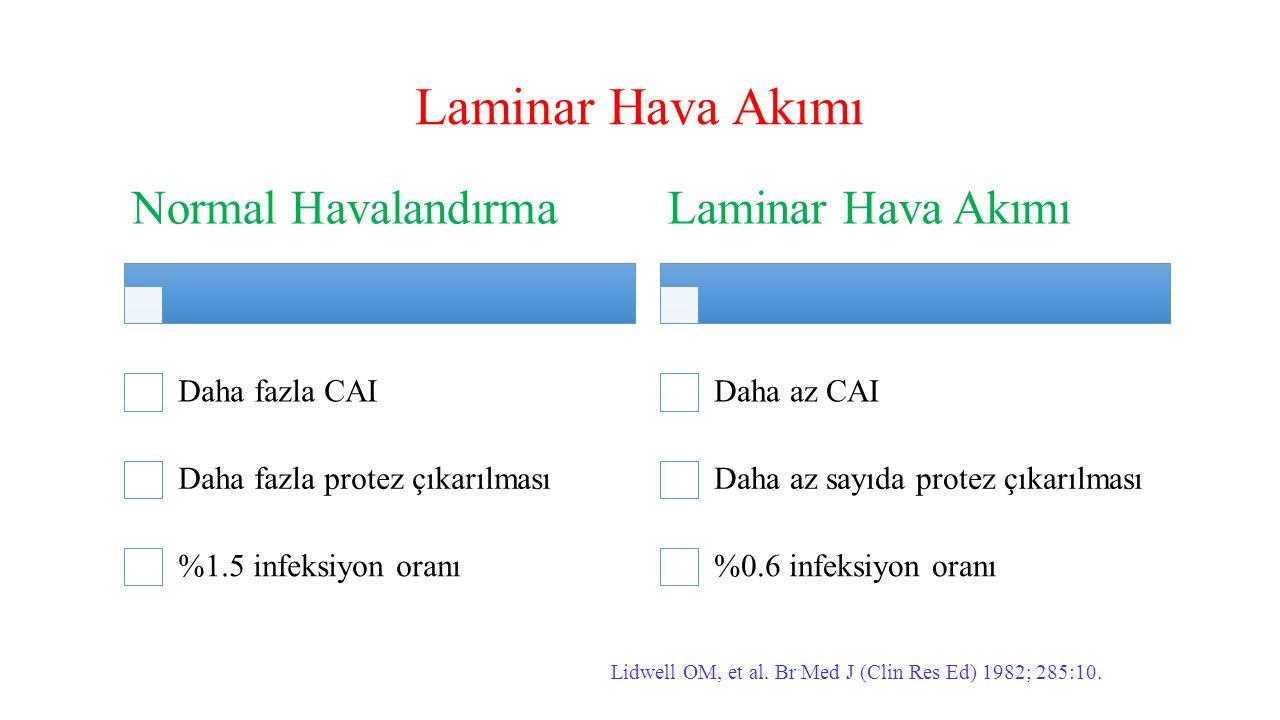 Laminar Hava Akımı Normal Havalandırma Daha fazla CAI Daha fazla protez çıkarılması %1.5 infeksiyon oranı Laminar Hava Akımı Daha az CAI Daha az sayıd