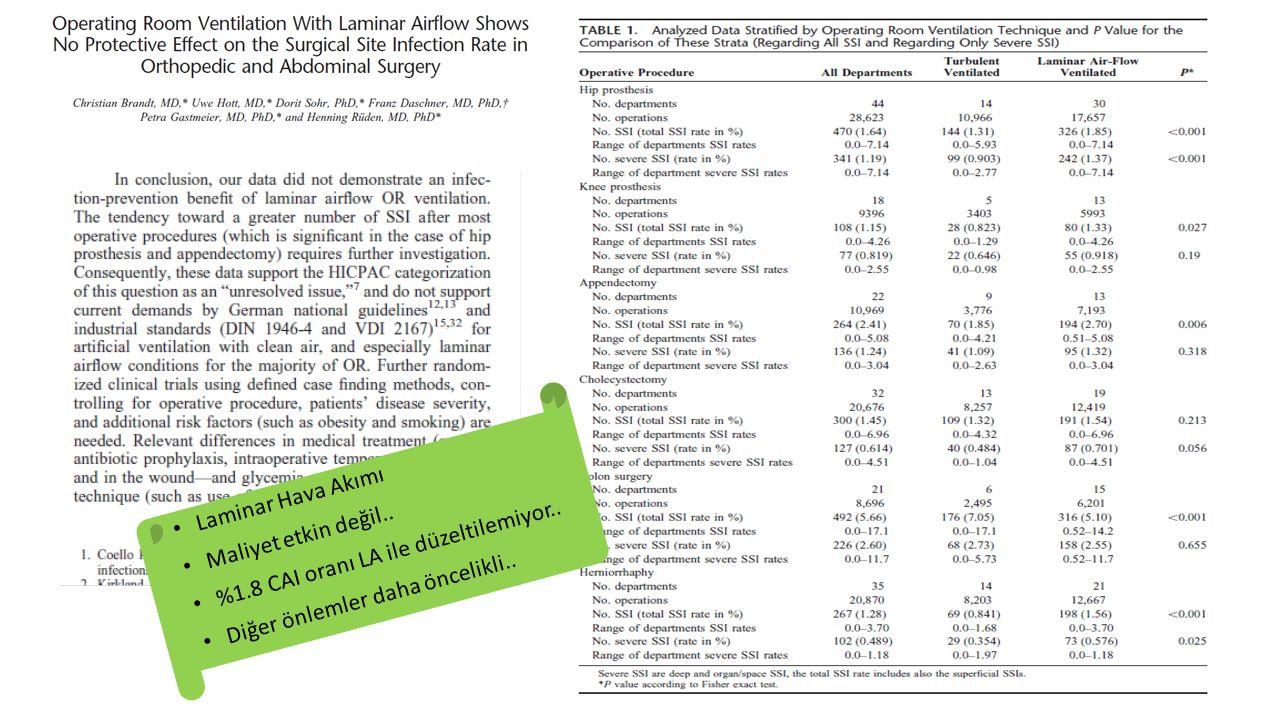 Laminar Hava Akımı Maliyet etkin değil.. %1.8 CAI oranı LA ile düzeltilemiyor.. Diğer önlemler daha öncelikli..