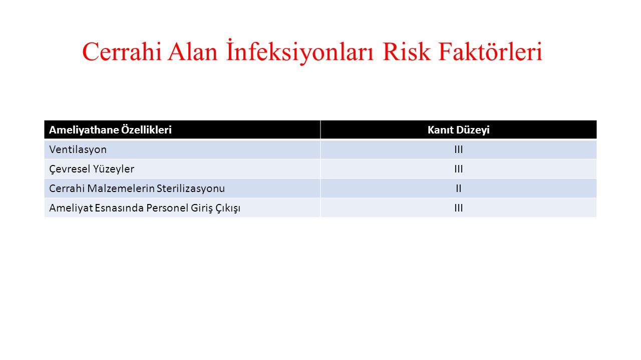 Cerrahi Alan İnfeksiyonları Risk Faktörleri Ameliyathane ÖzellikleriKanıt Düzeyi VentilasyonIII Çevresel YüzeylerIII Cerrahi Malzemelerin Sterilizasyo