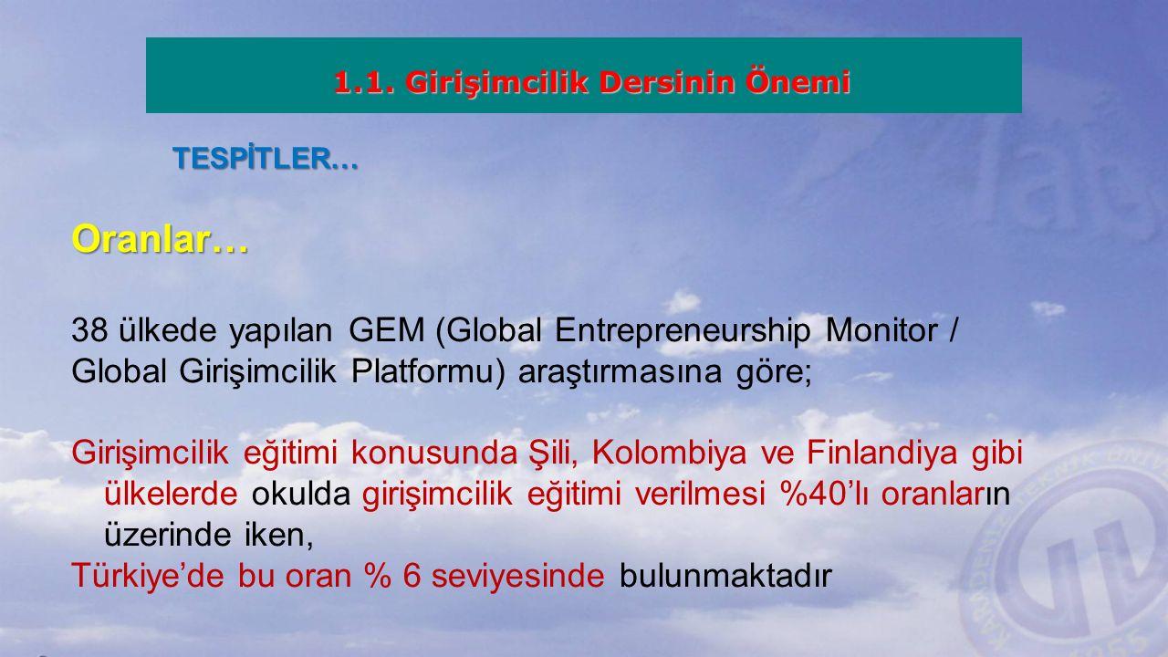 TESPİTLER… Oranlar… 38 ülkede yapılan GEM (Global Entrepreneurship Monitor / Global Girişimcilik Platformu) araştırmasına göre; Girişimcilik eğitimi konusunda Şili, Kolombiya ve Finlandiya gibi ülkelerde okulda girişimcilik eğitimi verilmesi %40'lı oranların üzerinde iken, Türkiye'de bu oran % 6 seviyesinde bulunmaktadır 1.1.