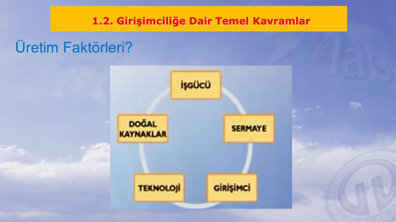 Üretim Faktörleri? 1.2. Girişimciliğe Dair Temel Kavramlar