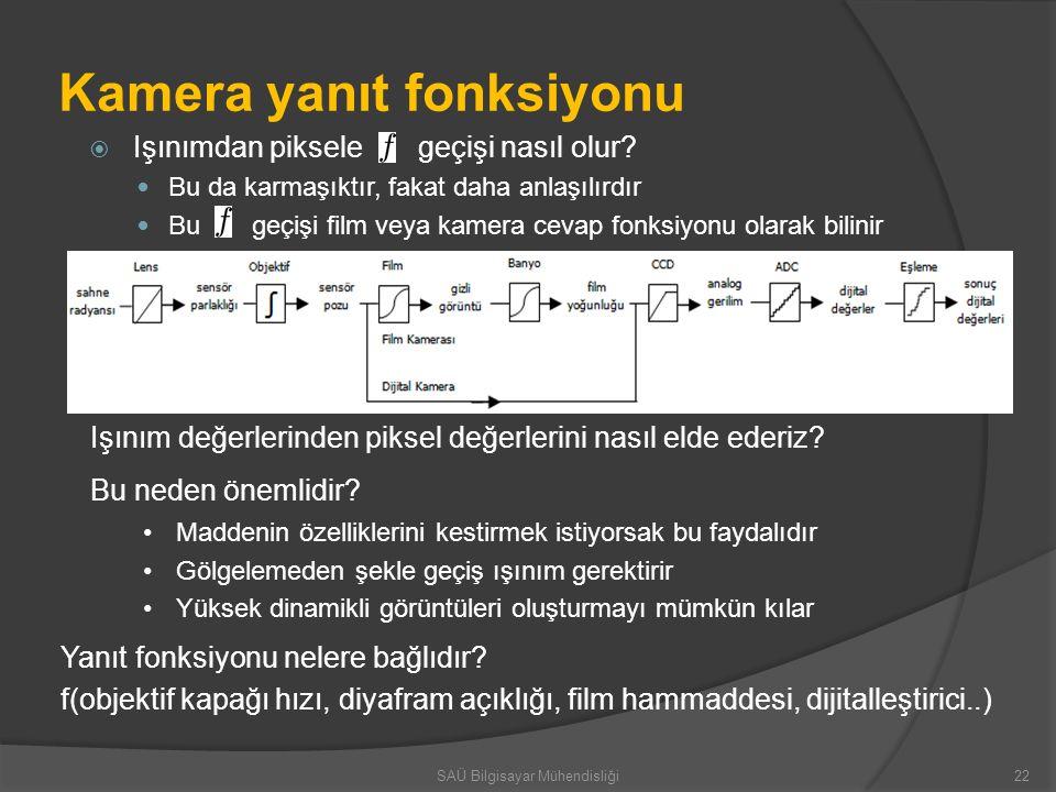 Kamera yanıt fonksiyonu  Işınımdan piksele geçişi nasıl olur? Bu da karmaşıktır, fakat daha anlaşılırdır Bu geçişi film veya kamera cevap fonksiyonu