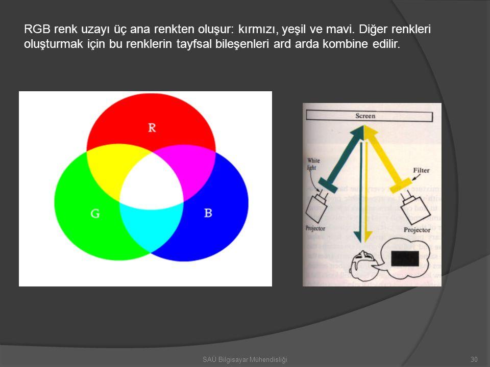 RGB renk uzayı üç ana renkten oluşur: kırmızı, yeşil ve mavi. Diğer renkleri oluşturmak için bu renklerin tayfsal bileşenleri ard arda kombine edilir.