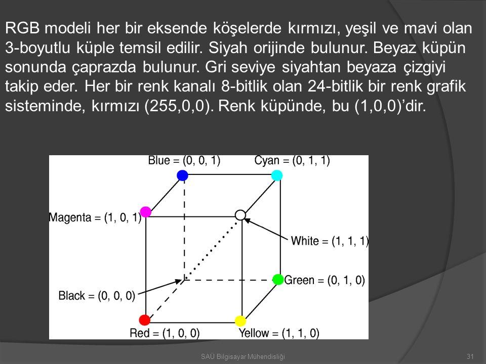 RGB modeli her bir eksende köşelerde kırmızı, yeşil ve mavi olan 3-boyutlu küple temsil edilir. Siyah orijinde bulunur. Beyaz küpün sonunda çaprazda b