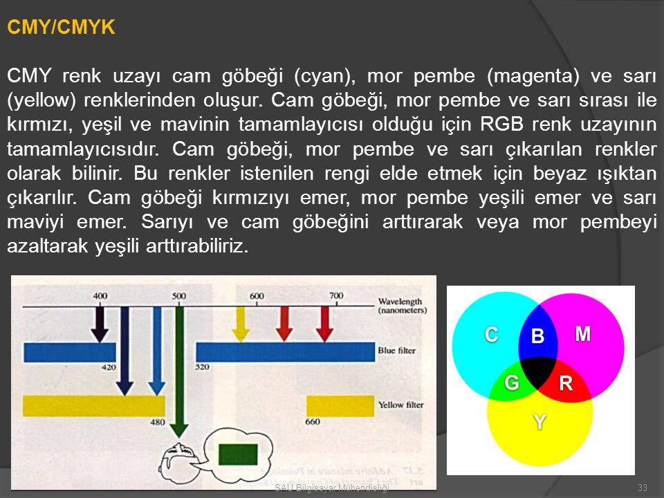 CMY/CMYK CMY renk uzayı cam göbeği (cyan), mor pembe (magenta) ve sarı (yellow) renklerinden oluşur. Cam göbeği, mor pembe ve sarı sırası ile kırmızı,