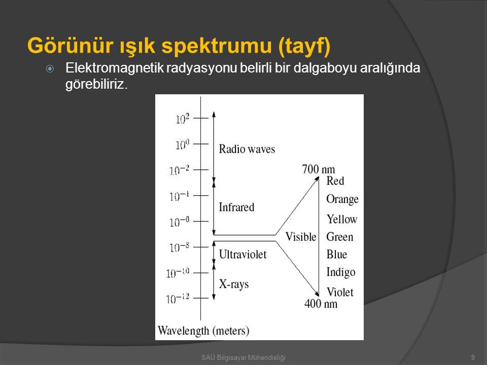 Işık spektrumu  Işığın görünümü onun güç spektrumuna bağlıdır.
