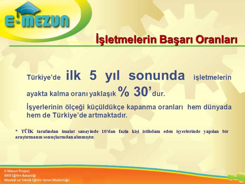 Faal 2.7 100 Genç Girişimcilik Eğitimi 1. MODÜL Girişimcilik Bana Göre mi ? Türkiye'de ilk 5 yıl sonunda işletmelerin ayakta kalma oranı yaklaşık % 30