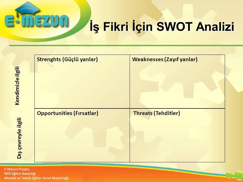 Faal 2.7 100 Genç Girişimcilik Eğitimi 1. MODÜL Girişimcilik Bana Göre mi ? İş Fikri İçin SWOT Analizi Strenghts (Güçlü yanlar)Weaknesses (Zayıf yanla