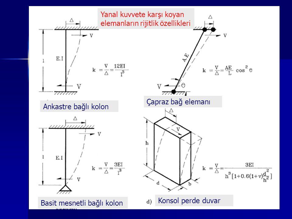 Ankastre bağlı kolon Basit mesnetli bağlı kolon Çapraz bağ elemanı Konsol perde duvar Yanal kuvvete karşı koyan elemanların rijitlik özellikleri