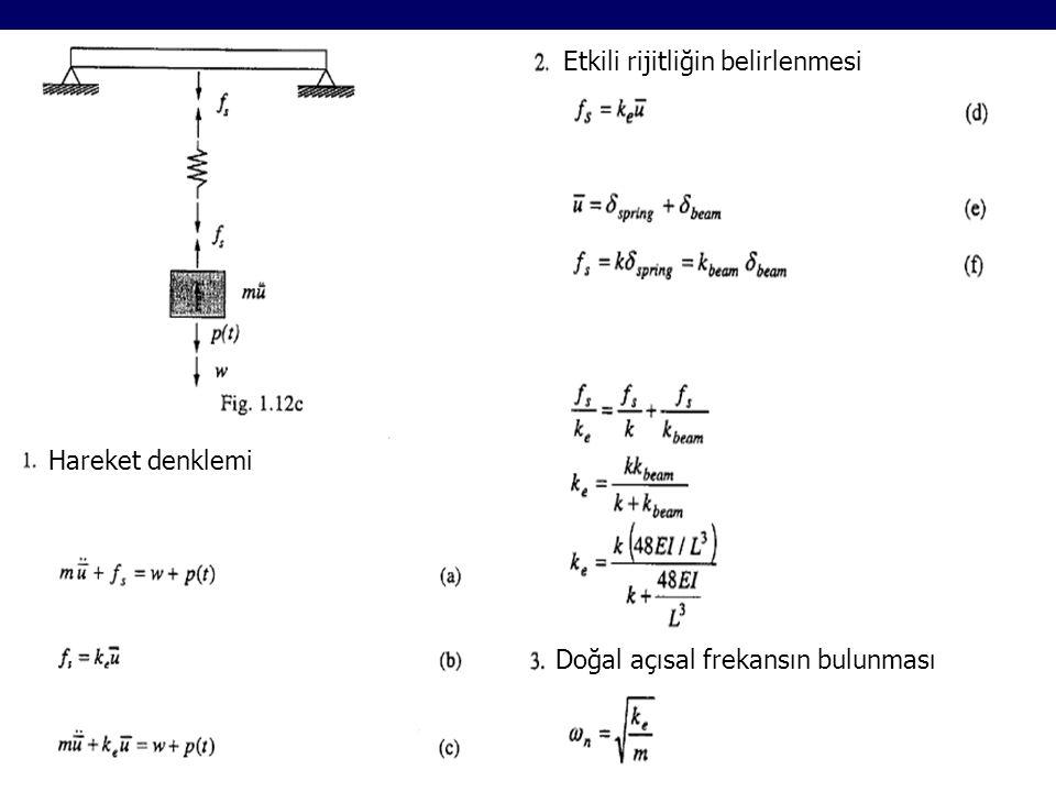 Hareket denklemi Etkili rijitliğin belirlenmesi Doğal açısal frekansın bulunması