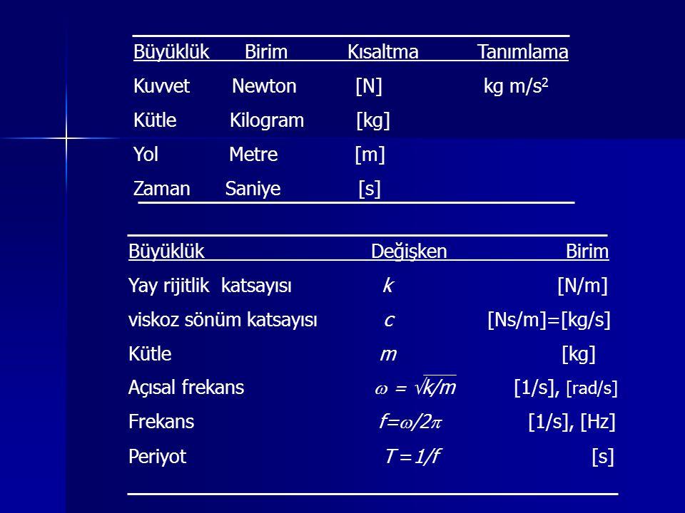 Büyüklük Birim Kısaltma Tanımlama Kuvvet Newton [N] kg m/s 2 Kütle Kilogram [kg] Yol Metre [m] Zaman Saniye [s] Büyüklük Değişken Birim Yay rijitlik katsayısı k [N/m] viskoz sönüm katsayısı c [Ns/m]=[kg/s] Kütle m [kg] Açısal frekans  =  k/m [1/s], [rad/s] Frekans f=  /2  [1/s], [Hz] Periyot T =1/f [s]