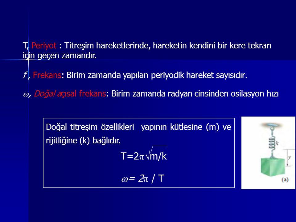 T, Periyot : Titreşim hareketlerinde, hareketin kendini bir kere tekrarı için geçen zamandır. f, Frekans: Birim zamanda yapılan periyodik hareket sayı