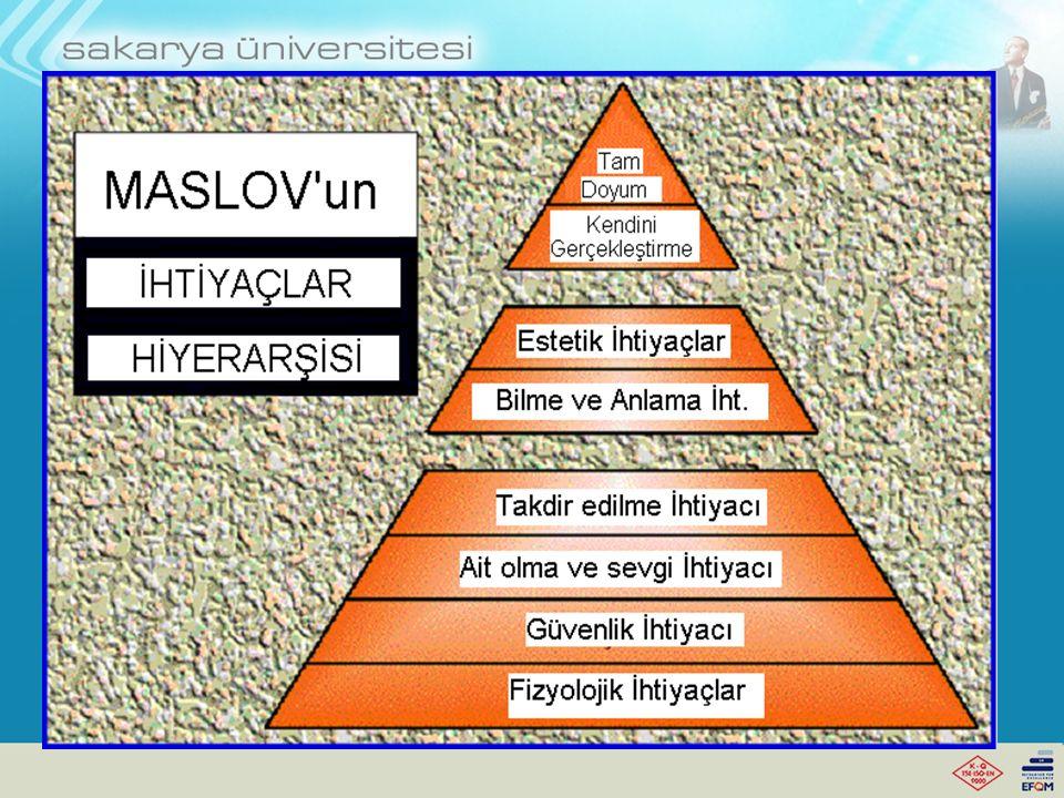 MASLOW 'UN İHTİYAÇLAR HİYERARŞİSİ Abraham H.