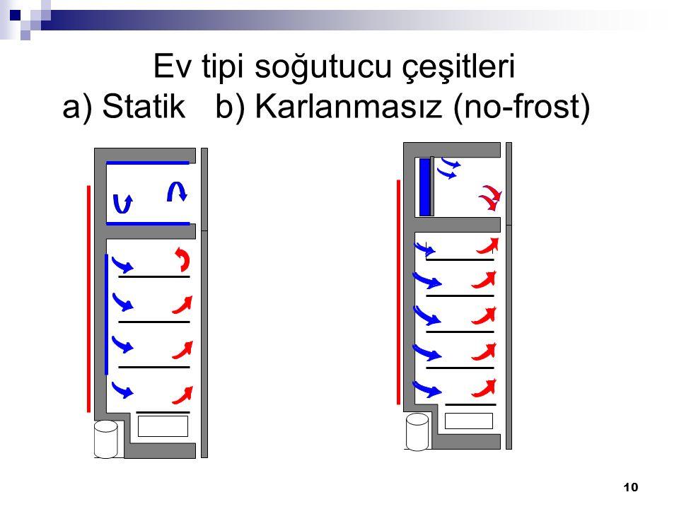 10 Ev tipi soğutucu çeşitleri a) Statik b) Karlanmasız (no-frost)