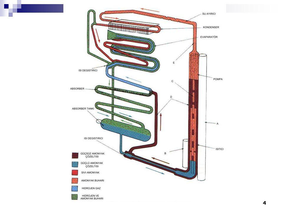 25 MEKANİK KONTROLLÜ KARLANMASIZ (NO-FROST) EV TİPİ SOĞUTUCULARDA ARIZA BULMA Kompresör ve Elektrik Grubu Parçaları