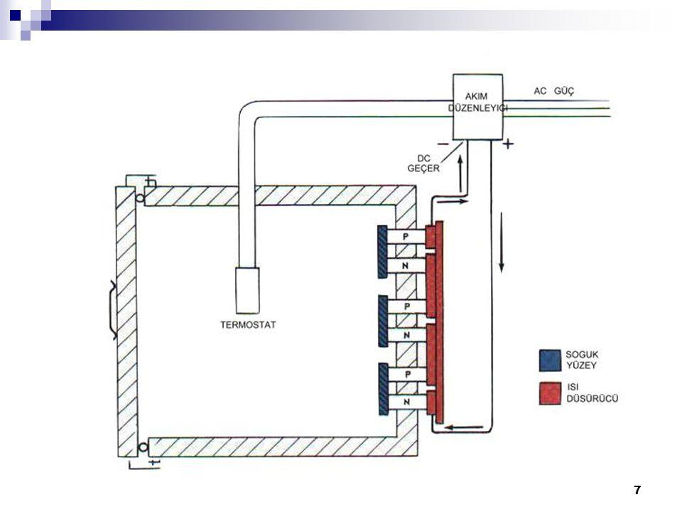 8 Hermetik Kompresör Sıkıştırmalı Kılcal Borulu Soğutma Sistemi Kompresör, soğutucudan gaz halindeki soğutkanı emer.