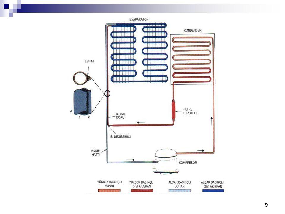 20 Ev Tipi Soğutucu Uygunsuz Defrost Yapıyor Modern ev tipi soğutucuların bir çoğu otomatik defrostludur.