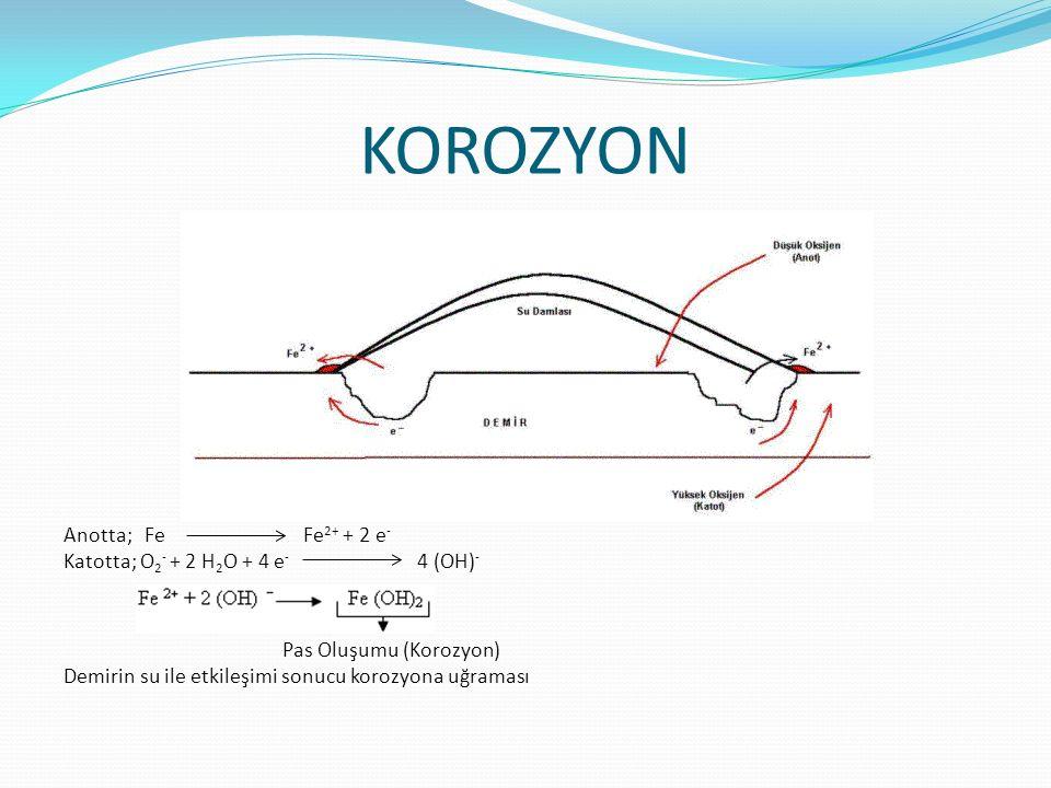 Anotta; Fe Fe 2+ + 2 e - Katotta; O 2 - + 2 H 2 O + 4 e - 4 (OH) - Pas Oluşumu (Korozyon) Demirin su ile etkileşimi sonucu korozyona uğraması