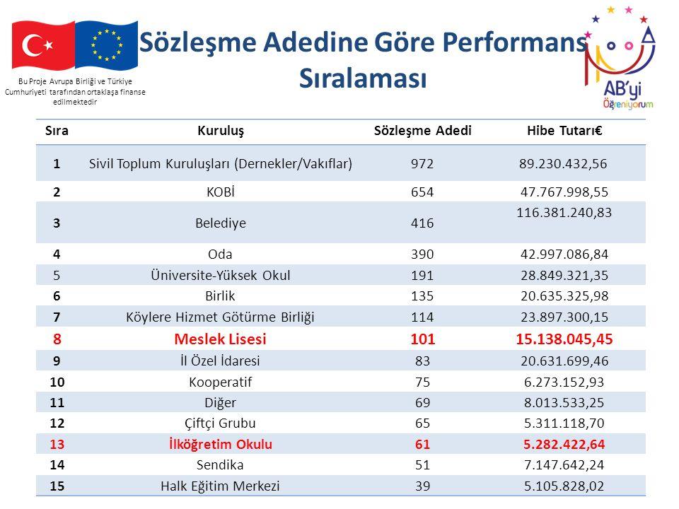 Bu Proje Avrupa Birliği ve Türkiye Cumhuriyeti tarafından ortaklaşa finanse edilmektedir Sözleşme Adedine Göre Performans Sıralaması SıraKuruluşSözleş