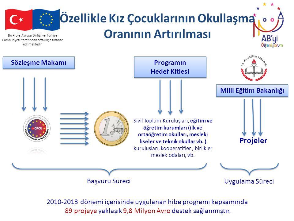Bu Proje Avrupa Birliği ve Türkiye Cumhuriyeti tarafından ortaklaşa finanse edilmektedir Özellikle Kız Çocuklarının Okullaşma Oranının Artırılması Siv