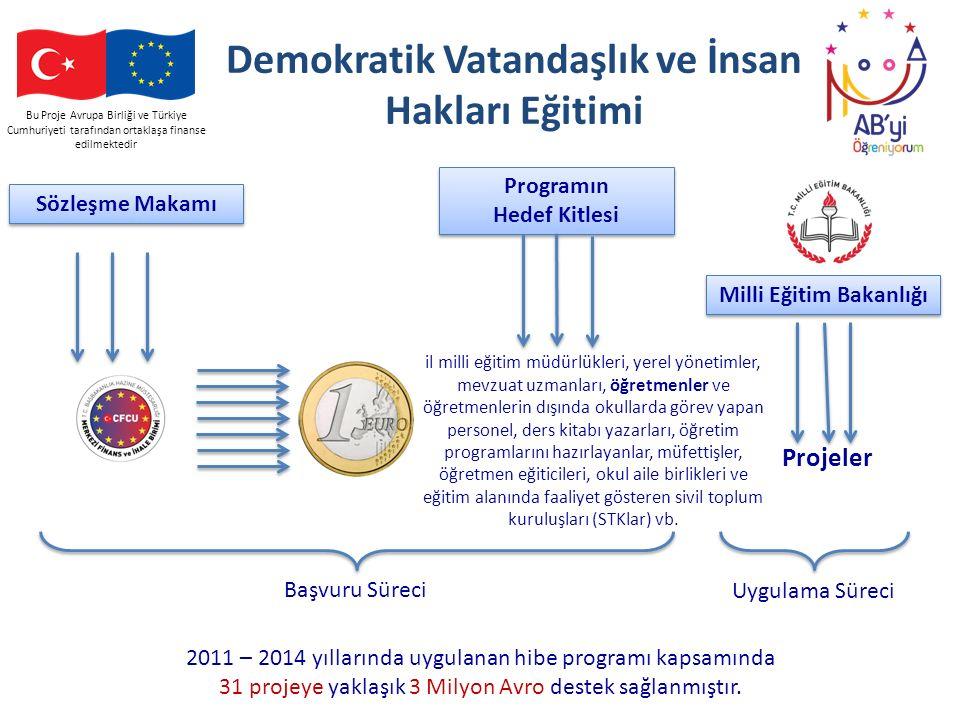 Bu Proje Avrupa Birliği ve Türkiye Cumhuriyeti tarafından ortaklaşa finanse edilmektedir Demokratik Vatandaşlık ve İnsan Hakları Eğitimi il milli eğit