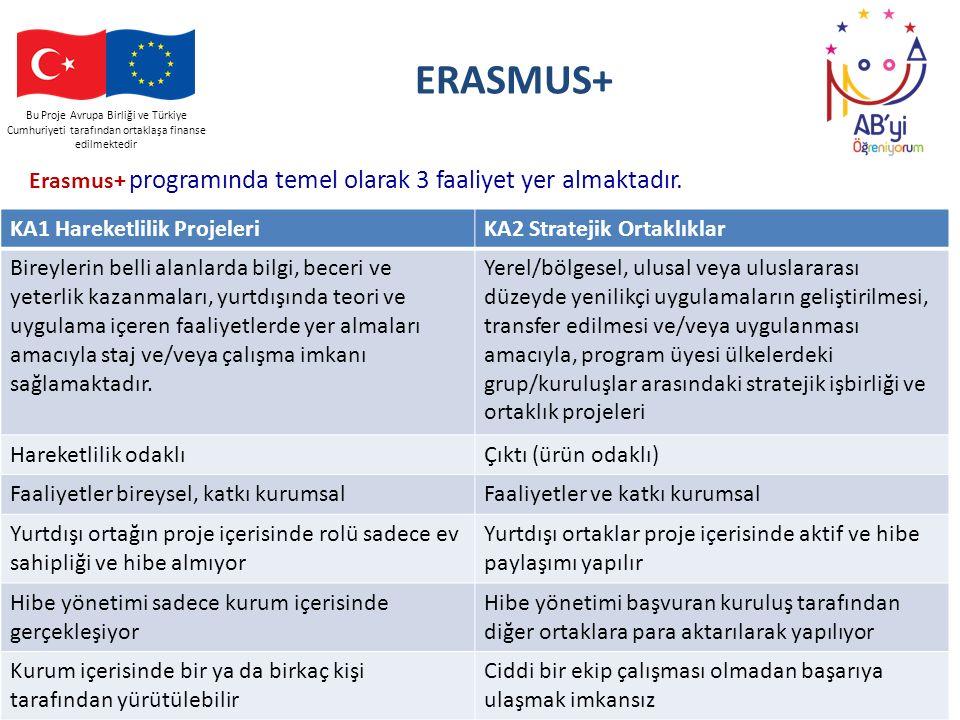 Bu Proje Avrupa Birliği ve Türkiye Cumhuriyeti tarafından ortaklaşa finanse edilmektedir ERASMUS+ Erasmus+ programında temel olarak 3 faaliyet yer alm