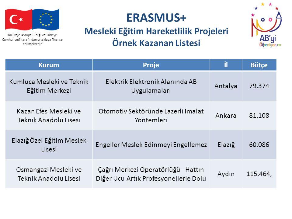 Bu Proje Avrupa Birliği ve Türkiye Cumhuriyeti tarafından ortaklaşa finanse edilmektedir ERASMUS+ Mesleki Eğitim Hareketlilik Projeleri Örnek Kazanan