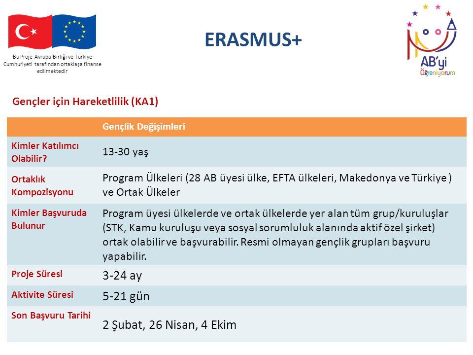 Bu Proje Avrupa Birliği ve Türkiye Cumhuriyeti tarafından ortaklaşa finanse edilmektedir ERASMUS+ Gençler için Hareketlilik (KA1) Gençlik Değişimleri