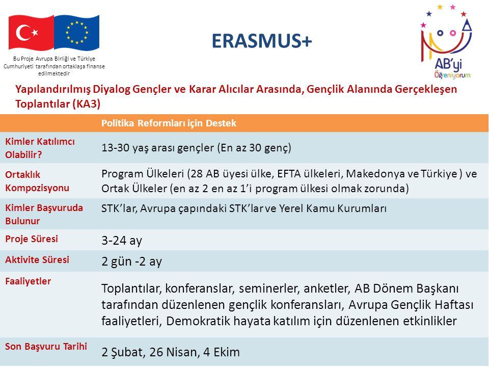 Bu Proje Avrupa Birliği ve Türkiye Cumhuriyeti tarafından ortaklaşa finanse edilmektedir ERASMUS+ Yapılandırılmış Diyalog Gençler ve Karar Alıcılar Ar