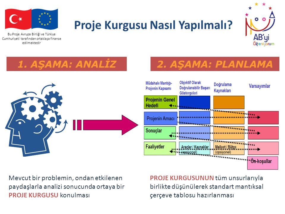 Bu Proje Avrupa Birliği ve Türkiye Cumhuriyeti tarafından ortaklaşa finanse edilmektedir Proje Kurgusu Nasıl Yapılmalı? Mevcut bir problemin, ondan et