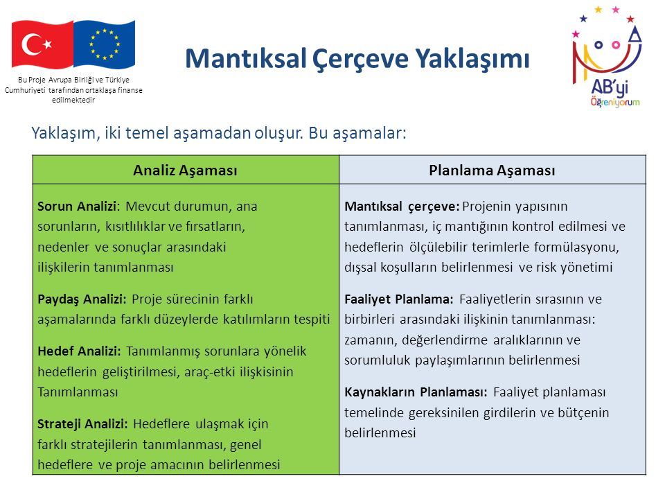 Bu Proje Avrupa Birliği ve Türkiye Cumhuriyeti tarafından ortaklaşa finanse edilmektedir Mantıksal Çerçeve Yaklaşımı Analiz AşamasıPlanlama Aşaması So