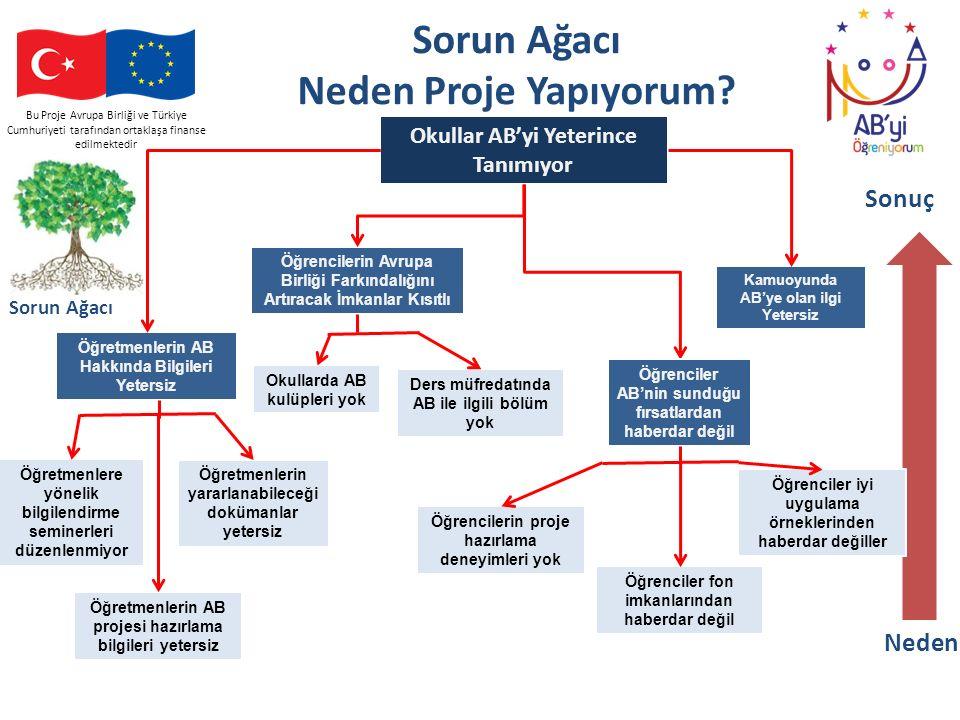 Bu Proje Avrupa Birliği ve Türkiye Cumhuriyeti tarafından ortaklaşa finanse edilmektedir Sorun Ağacı Neden Proje Yapıyorum? Okullar AB'yi Yeterince Ta