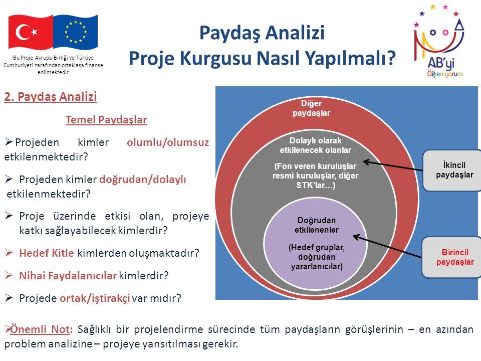 Bu Proje Avrupa Birliği ve Türkiye Cumhuriyeti tarafından ortaklaşa finanse edilmektedir Paydaş Analizi Proje Kurgusu Nasıl Yapılmalı? Diğer paydaşlar