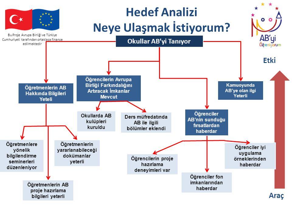 Bu Proje Avrupa Birliği ve Türkiye Cumhuriyeti tarafından ortaklaşa finanse edilmektedir Hedef Analizi Neye Ulaşmak İstiyorum? Okullar AB'yi Tanıyor Ö