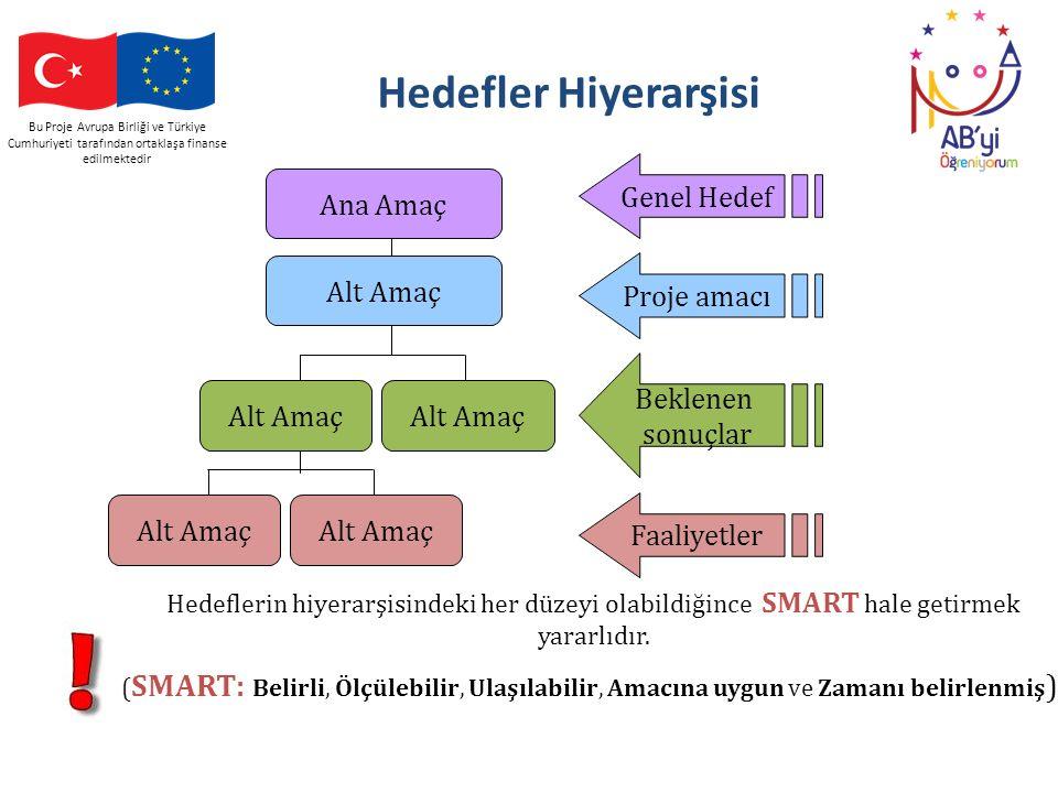 Bu Proje Avrupa Birliği ve Türkiye Cumhuriyeti tarafından ortaklaşa finanse edilmektedir Hedefler Hiyerarşisi Ana Amaç Alt Amaç Genel Hedef Proje amac