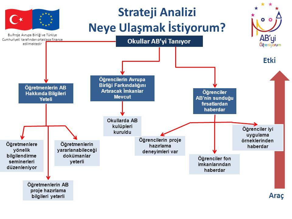 Bu Proje Avrupa Birliği ve Türkiye Cumhuriyeti tarafından ortaklaşa finanse edilmektedir Strateji Analizi Neye Ulaşmak İstiyorum? Okullar AB'yi Tanıyo