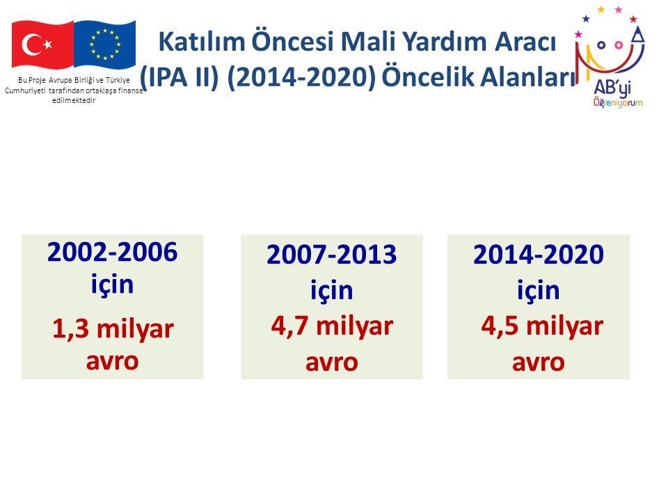 Bu Proje Avrupa Birliği ve Türkiye Cumhuriyeti tarafından ortaklaşa finanse edilmektedir Katılım Öncesi Mali Yardım Aracı (IPA II) (2014-2020) Öncelik