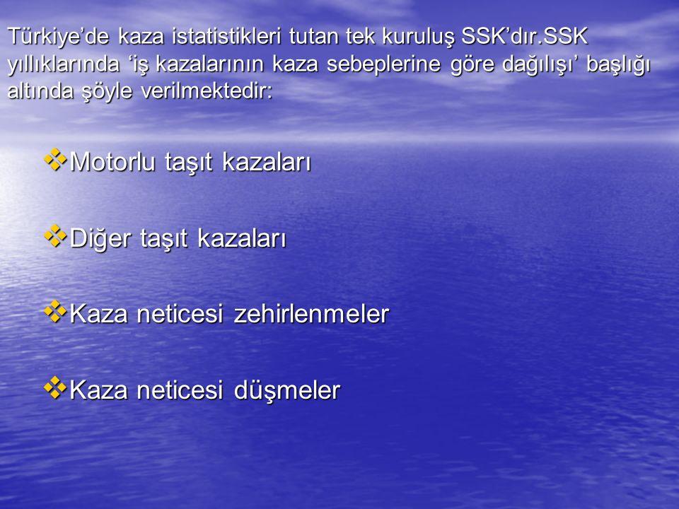 Türkiye'de kaza istatistikleri tutan tek kuruluş SSK'dır.SSK yıllıklarında 'iş kazalarının kaza sebeplerine göre dağılışı' başlığı altında şöyle veril