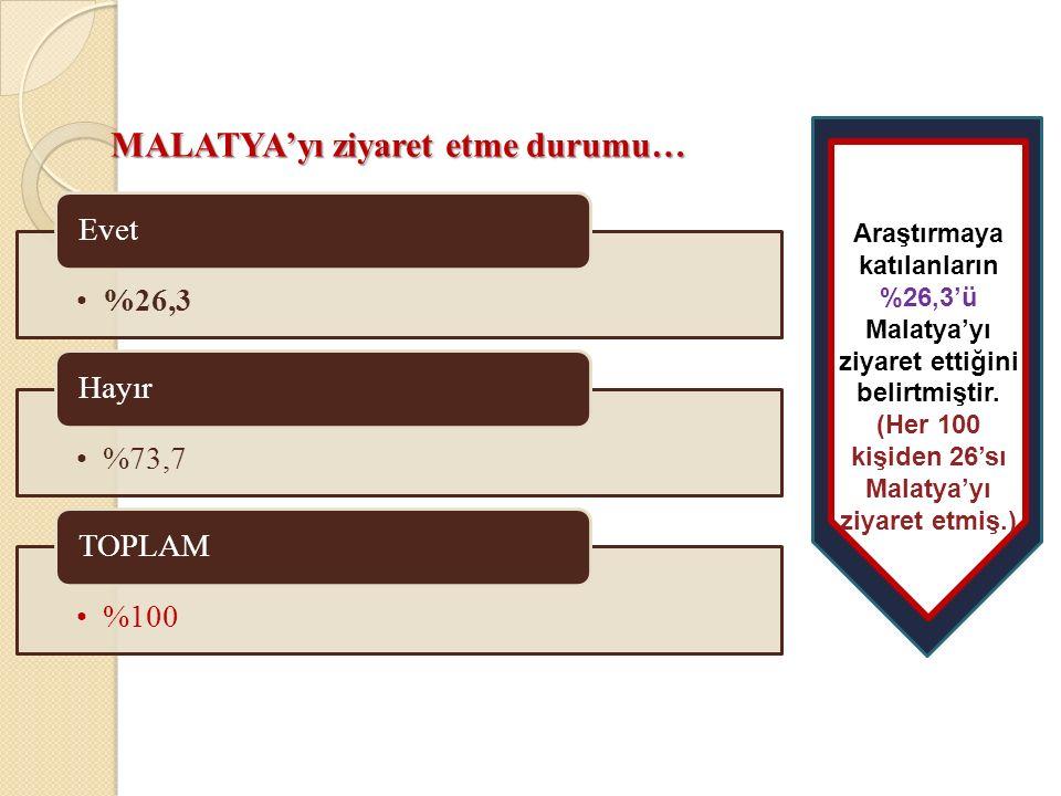 %26,3 Evet %73,7 Hayır %100 TOPLAM MALATYA'yı ziyaret etme durumu… Araştırmaya katılanların %26,3'ü Malatya'yı ziyaret ettiğini belirtmiştir.