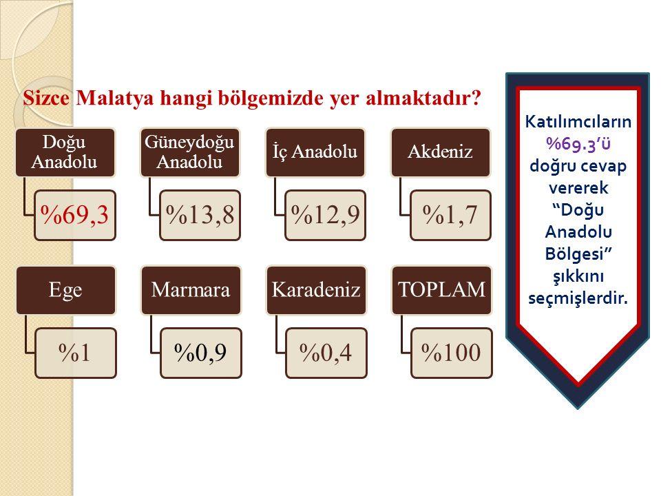 Doğu Anadolu %69,3 Güneydoğu Anadolu %13,8 İç Anadolu %12,9 Akdeniz %1,7 Sizce Malatya hangi bölgemizde yer almaktadır.
