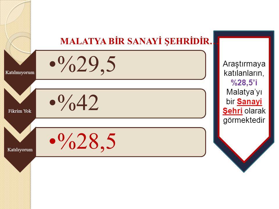Katılmıyorum %29,5 Fikrim Yok %42 Katılıyorum %28,5 MALATYA BİR SANAYİ ŞEHRİDİR… Araştırmaya katılanların, %28,5'i Malatya'yı bir Sanayi Şehri olarak görmektedir
