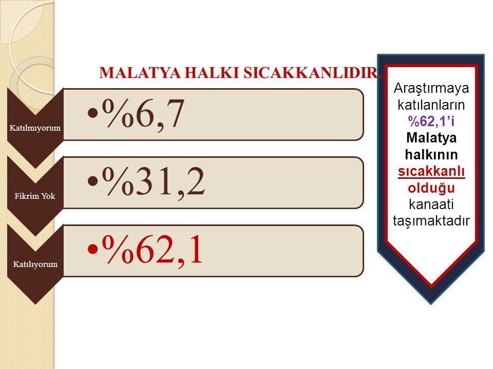 Katılmıyorum %6,7 Fikrim Yok %31,2 Katılıyorum %62,1 MALATYA HALKI SICAKKANLIDIR… Araştırmaya katılanların %62,1'i Malatya halkının sıcakkanlı olduğu kanaati taşımaktadır