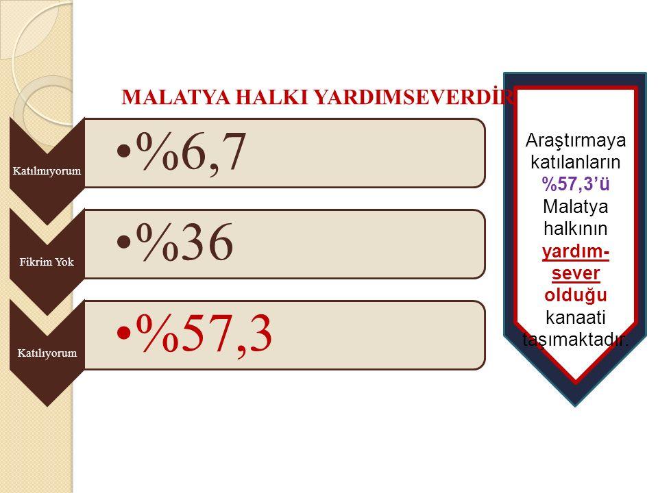 Katılmıyorum %6,7 Fikrim Yok %36 Katılıyorum %57,3 MALATYA HALKI YARDIMSEVERDİR… Araştırmaya katılanların %57,3'ü Malatya halkının yardım- sever olduğu kanaati taşımaktadır.