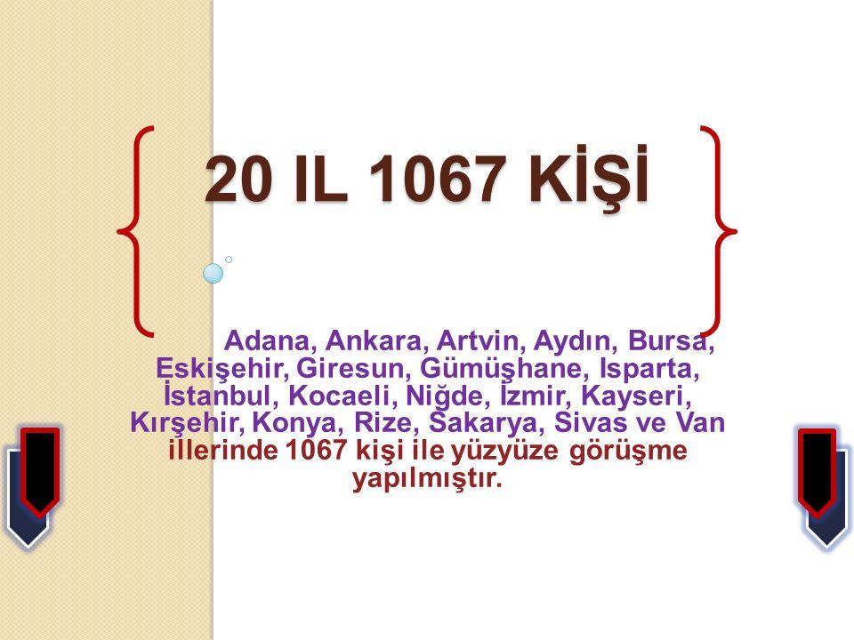 20 IL 1067 KİŞİ Adana, Ankara, Artvin, Aydın, Bursa, Eskişehir, Giresun, Gümüşhane, Isparta, İstanbul, Kocaeli, Niğde, İzmir, Kayseri, Kırşehir, Konya, Rize, Sakarya, Sivas ve Van illerinde 1067 kişi ile yüzyüze görüşme yapılmıştır.