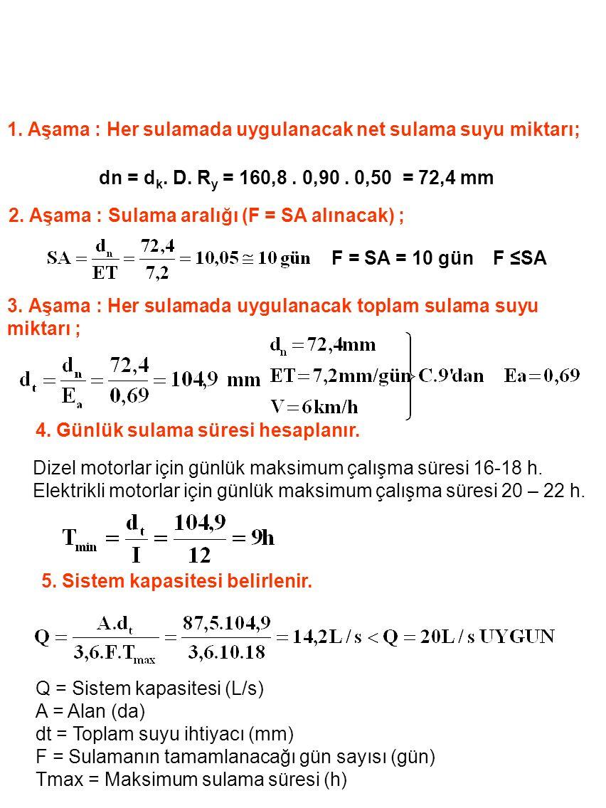 1. Aşama : Her sulamada uygulanacak net sulama suyu miktarı; dn = d k. D. R y = 160,8. 0,90. 0,50 = 72,4 mm 2. Aşama : Sulama aralığı (F = SA alınacak