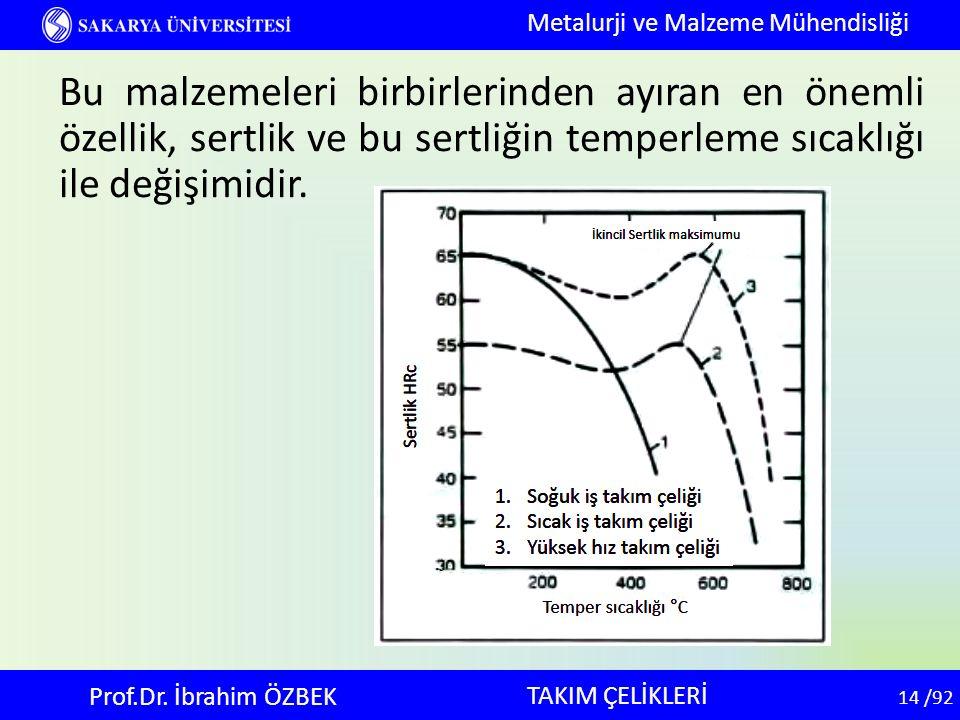 14 14 /92 TAKIM ÇELİKLERİ Metalurji ve Malzeme Mühendisliği Prof.Dr. İbrahim ÖZBEK Bu malzemeleri birbirlerinden ayıran en önemli özellik, sertlik ve