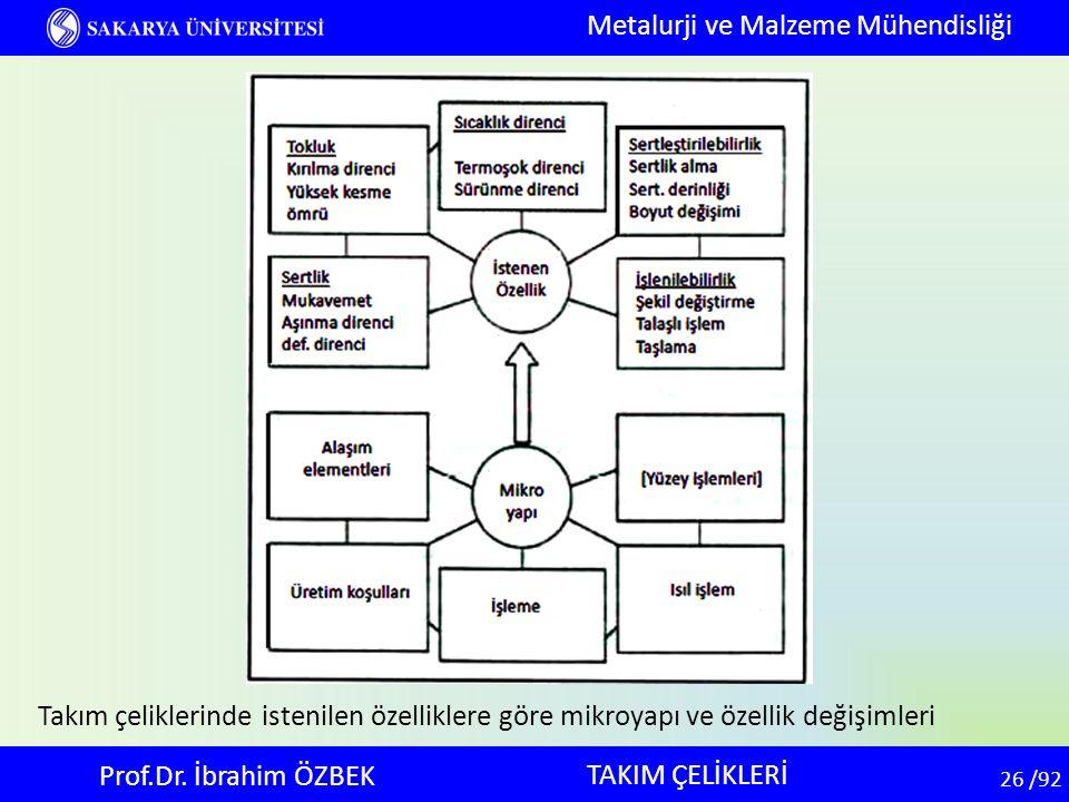 26 26 /92 TAKIM ÇELİKLERİ Metalurji ve Malzeme Mühendisliği Prof.Dr. İbrahim ÖZBEK Takım çeliklerinde istenilen özelliklere göre mikroyapı ve özellik