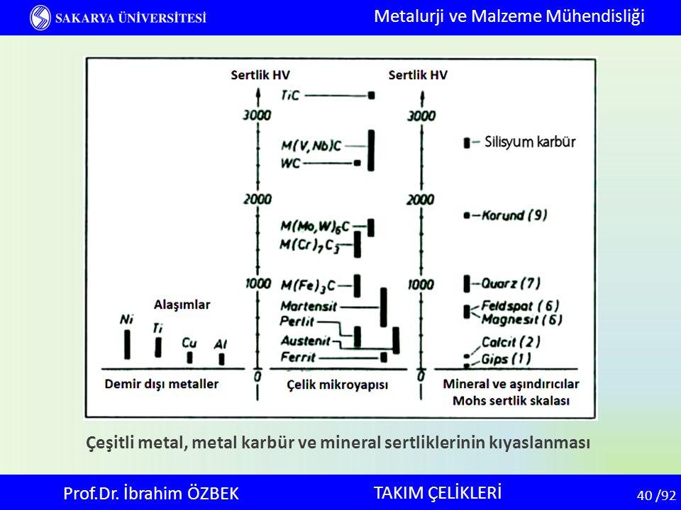 40 40 /92 TAKIM ÇELİKLERİ Metalurji ve Malzeme Mühendisliği Prof.Dr. İbrahim ÖZBEK Çeşitli metal, metal karbür ve mineral sertliklerinin kıyaslanması